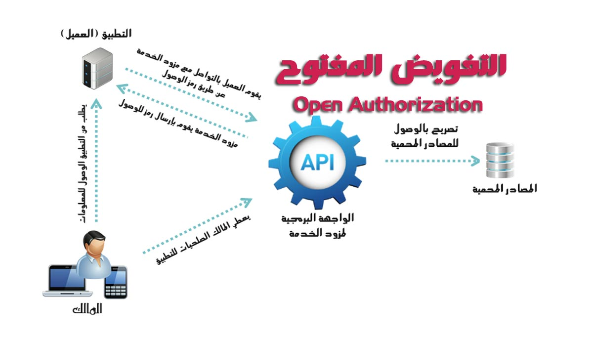 OAuth-or-Open-Authorization