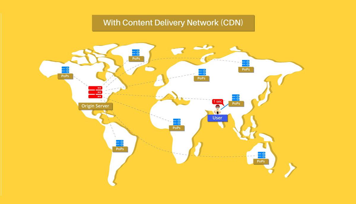 website-with-cdn